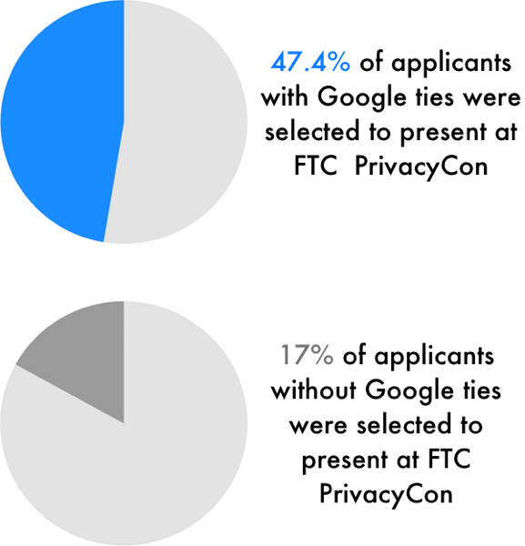 Google-funded authors were accepted at a higher rate by the FTC, despite potential conflict of interest