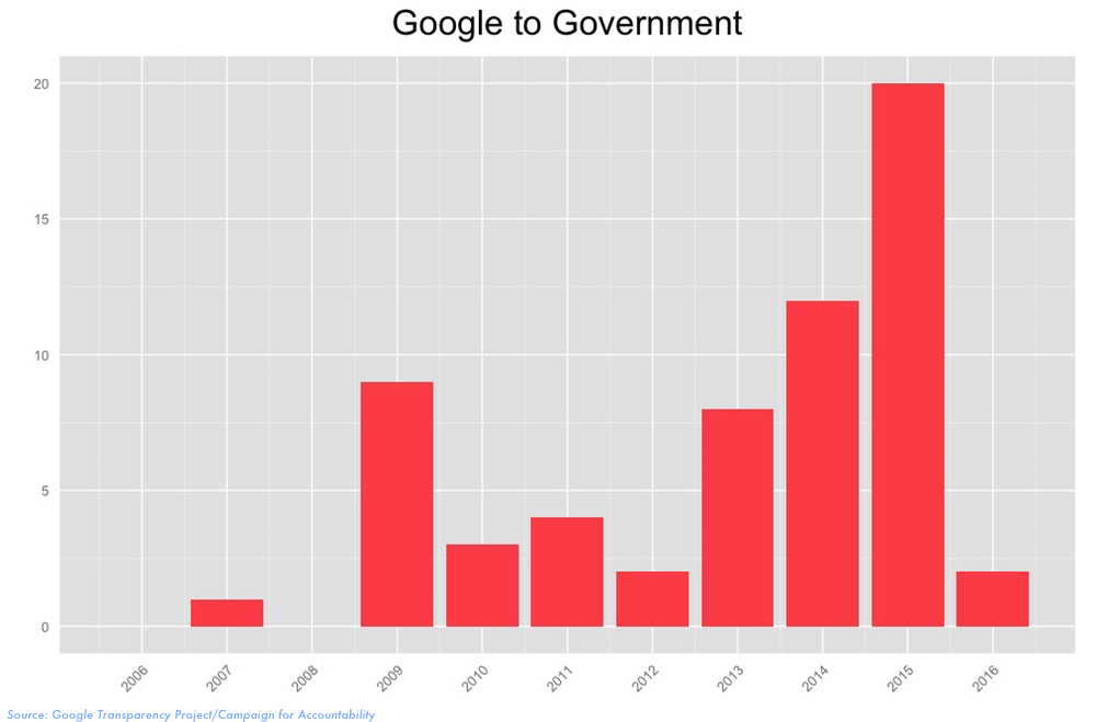 Google and Government