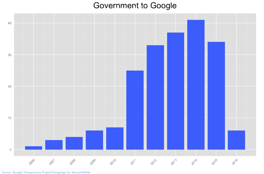 Government and Google