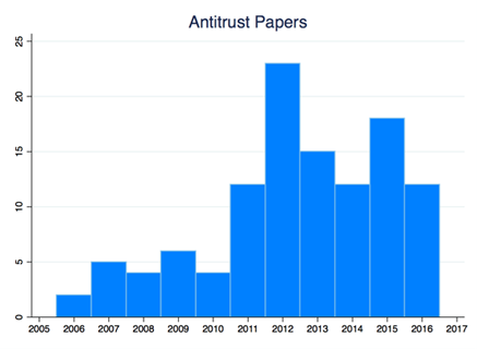 Figure 2: Google-funded competition studies spiked in 2012, during the FTC antitrust probe