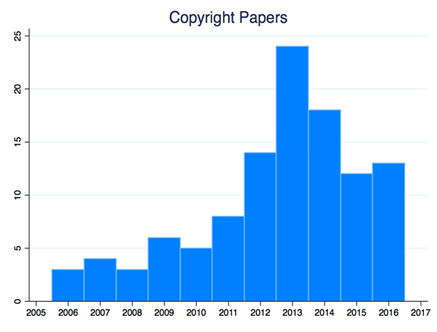Figure 3: Google-funded copyright papers surged as the company battled anti-piracy bills