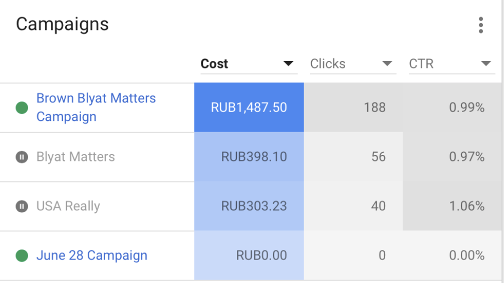 How to Sow Discord Using Google and $100 (or 6,800 rubles) | Google