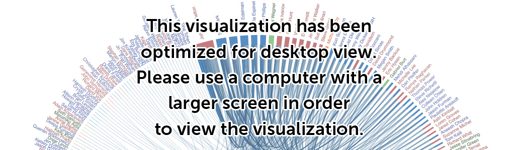 This visualization has been optimized for desktop view.  Please use a computer with a larger screen in order to view the visualization.